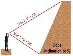美国图帕斯激光测距测高仪Trupulse 200/B