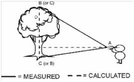 美国图帕斯激光测距测高仪Trupulse 360/B